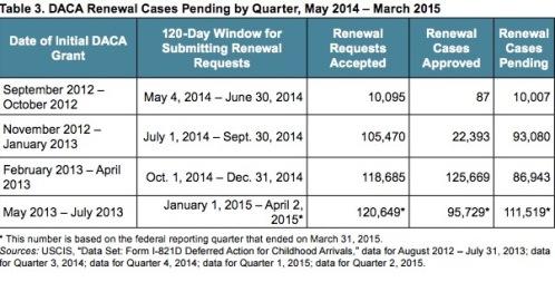 DACA renewals